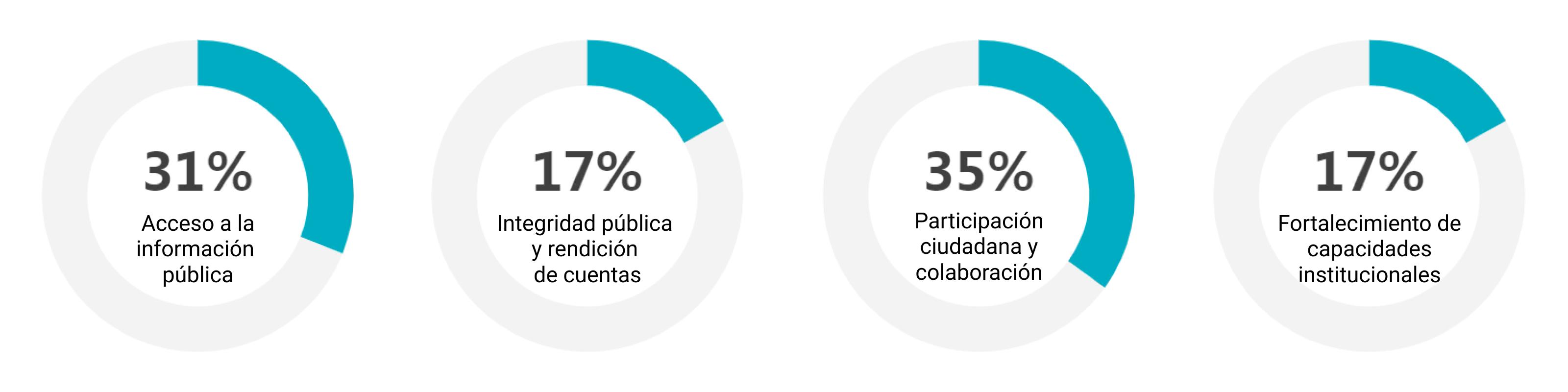 Cuarto Plan de Acción Nacional de Gobierno Abierto de Paraguay (2018 ...