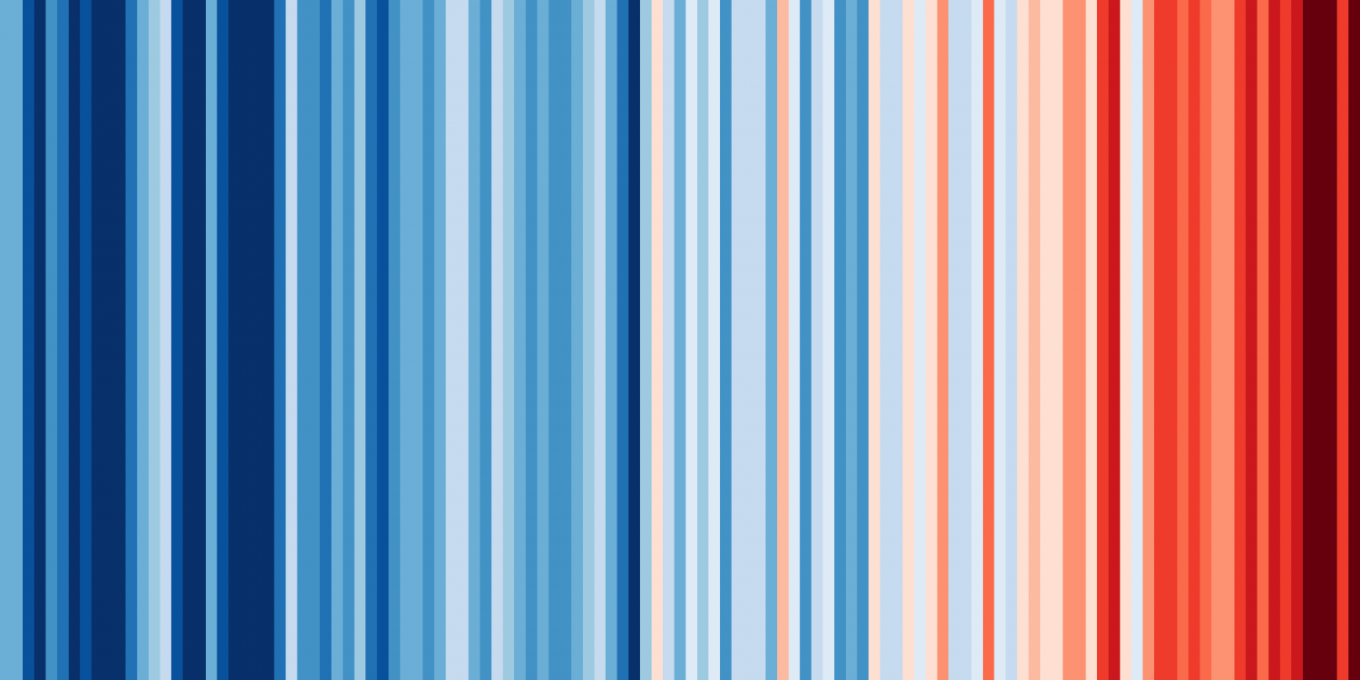 Warming Stripes for GLOBE from 1850-2019 Ed Harris